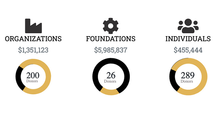 Organizations = $1,351,123 from 200 donors, Foundations = $5,985,837 from 26 donors, Individuals = $455,444 from 289 donors