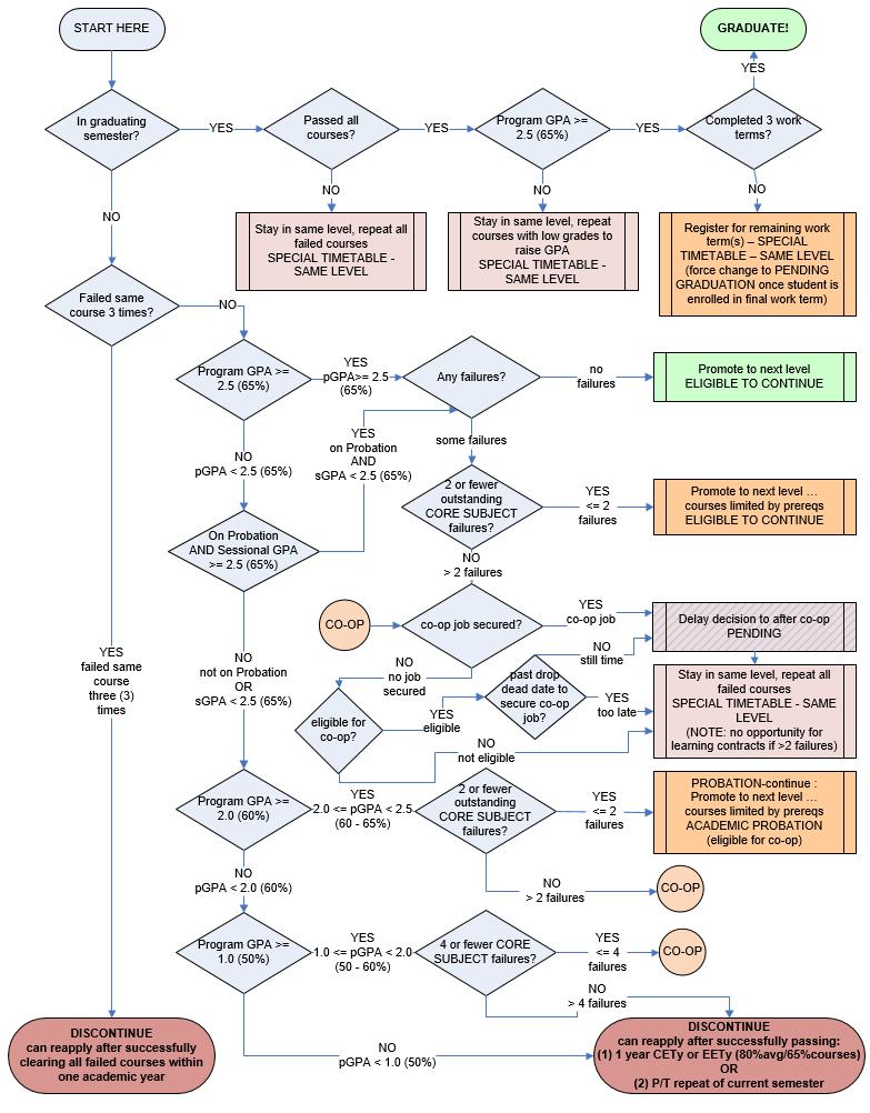 Appendix B - Flow Chart - Promotion Decisions