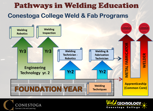 Pathways in welding and fabrication education at Conestoga College