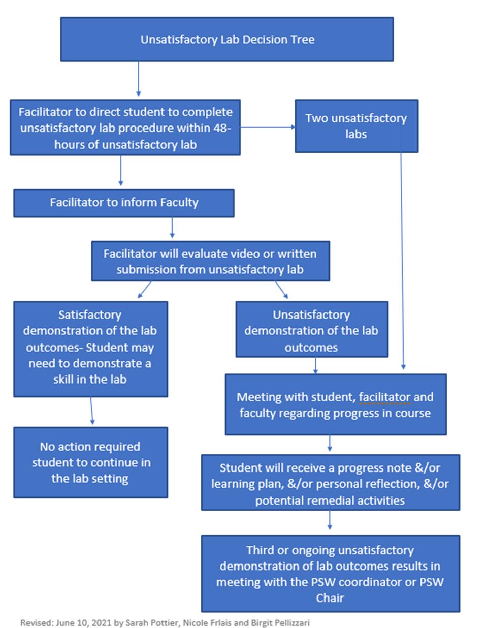 PSW Lab Decision Tree