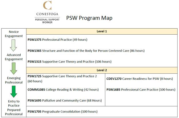 PSW map